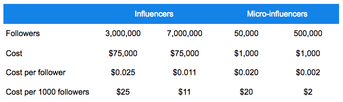 Snapchat influencer marketing cost