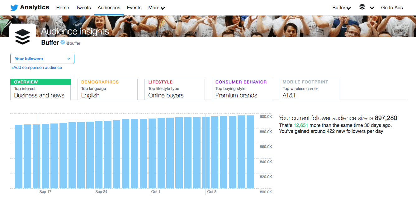 Twitter analytics - overview