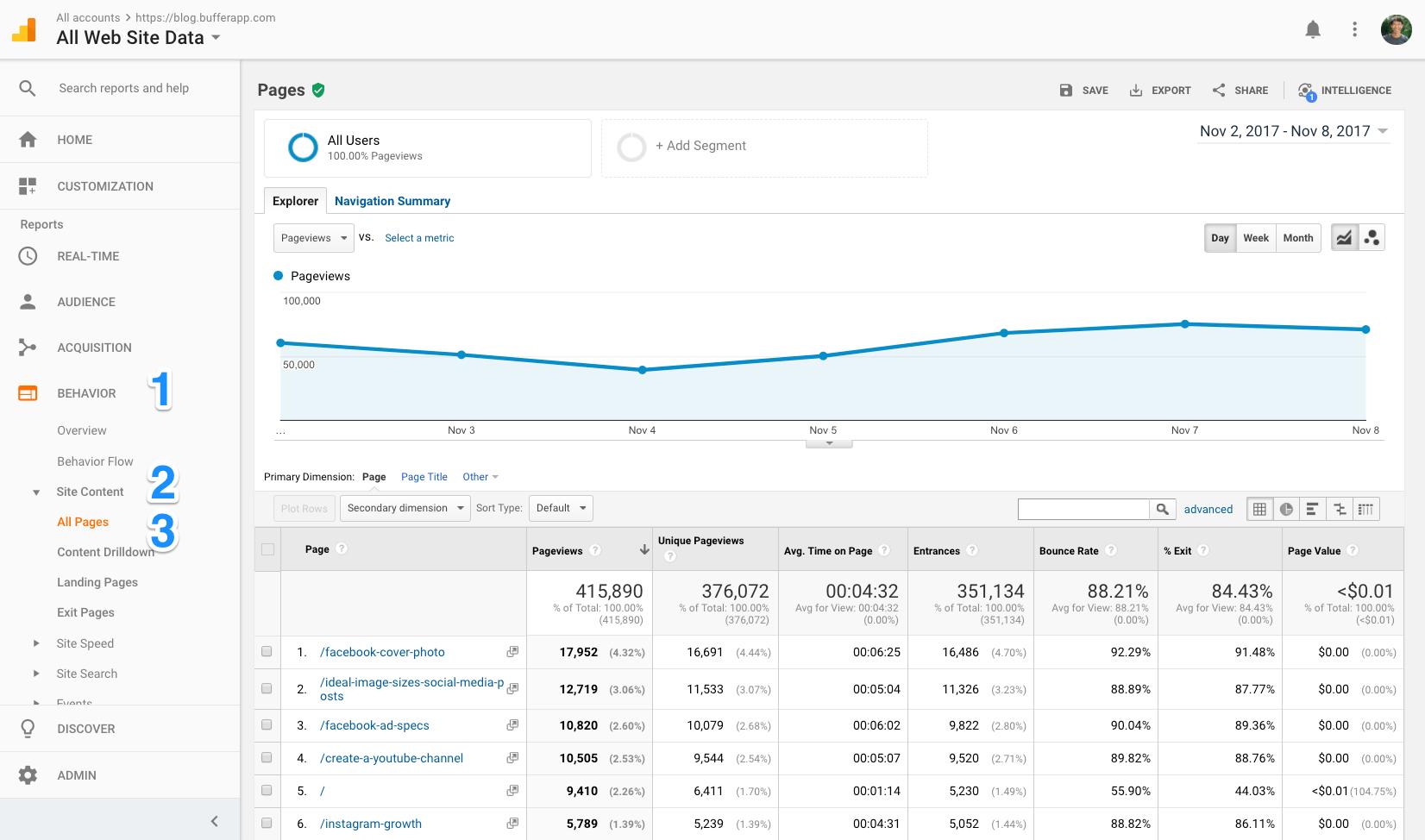 Google Analytics: Top posts