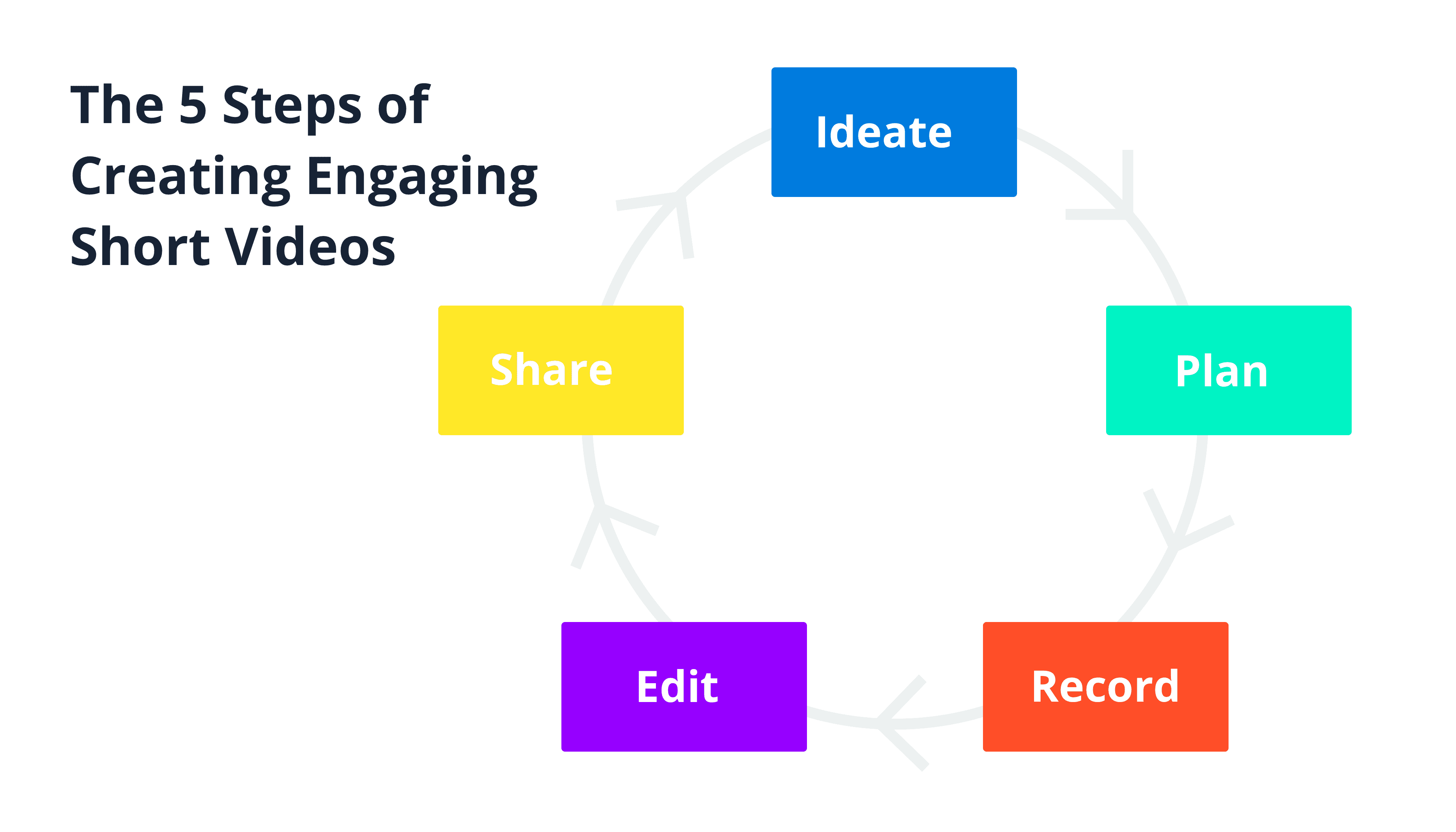 How to create engaging short videos