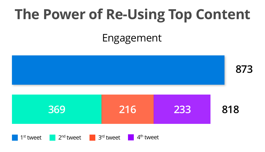 The power of re-using top content