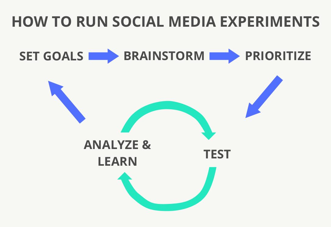 Social media experiments loop