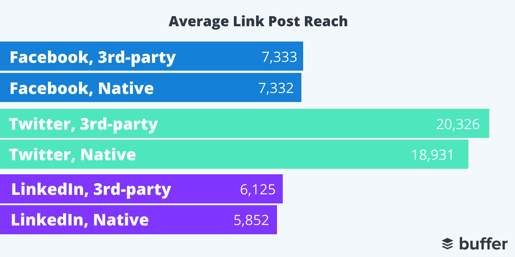 3rd-Party Tools, Average Link Reach