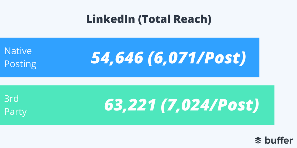LinkedIn Reach 3rd Party Tools vs. NativeTwitter Reach 3rd Party Tools vs. Native