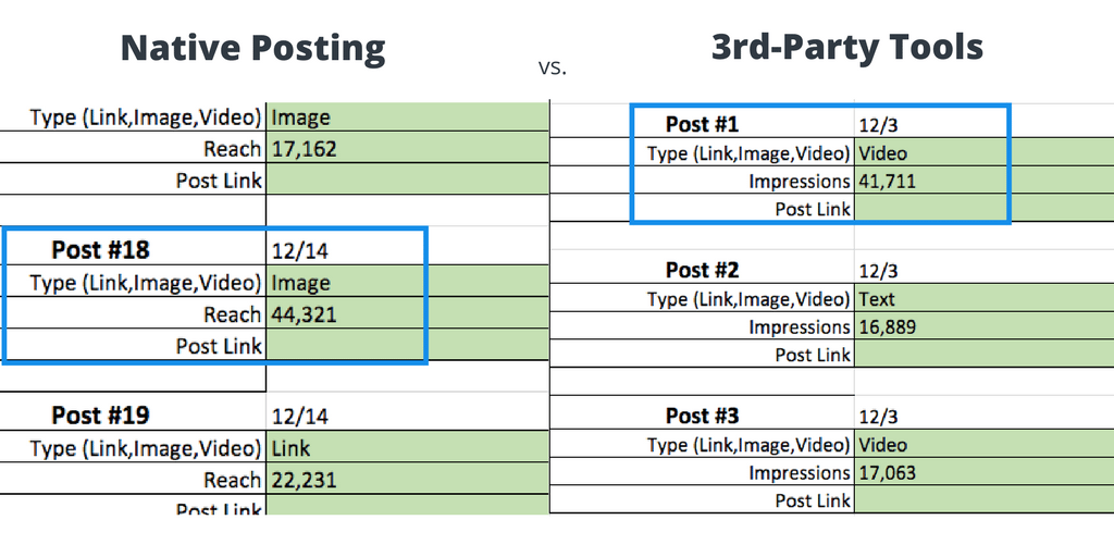 Native Posting vs. 3rd-Party Tools Comparison