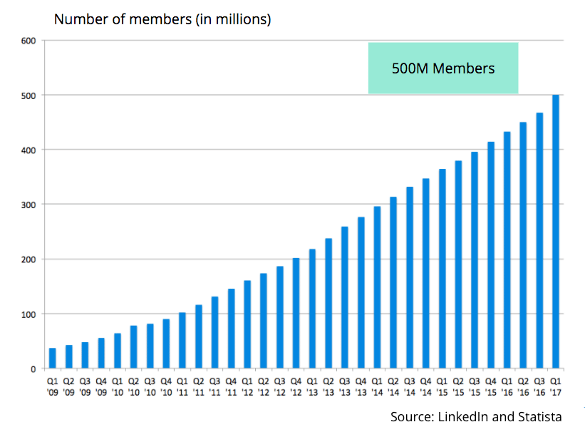 LinkedIn Membership growth