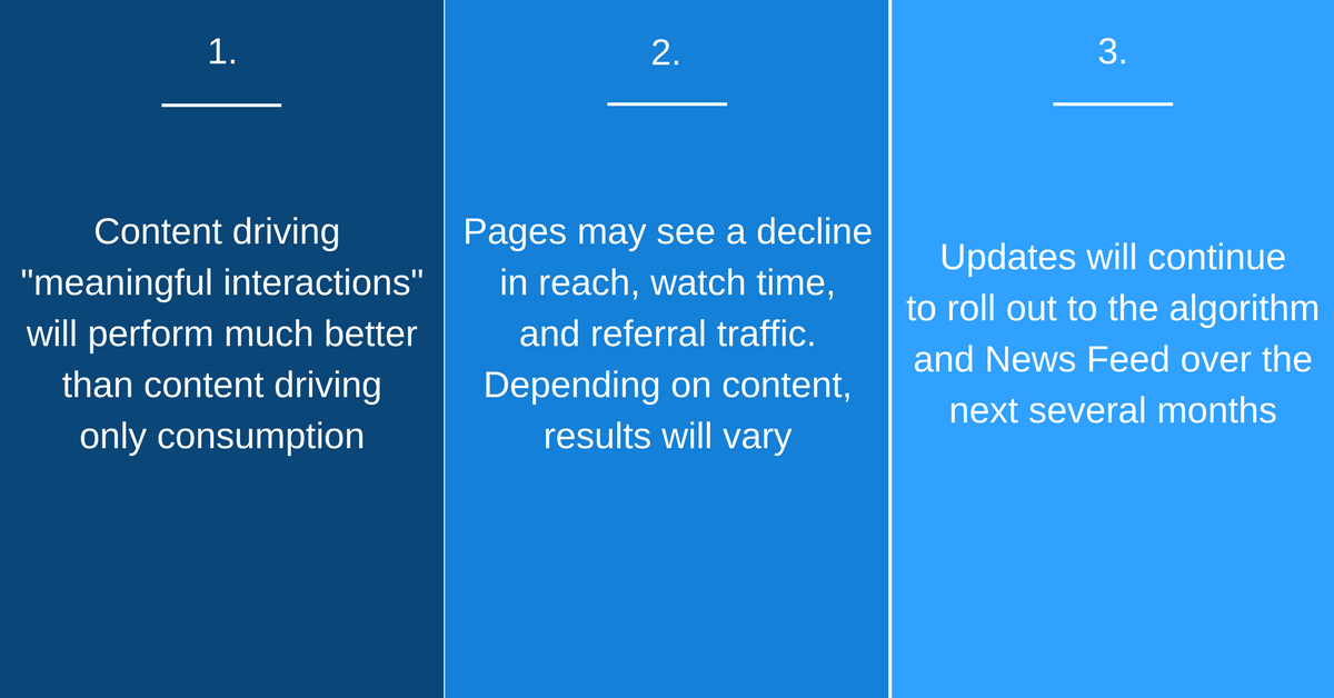 Facebook Algorithm and News Feed Update