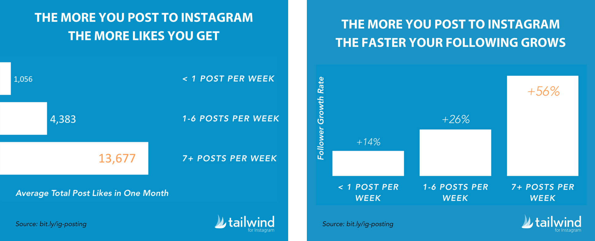 Tailwind Instagram study on posting frequency