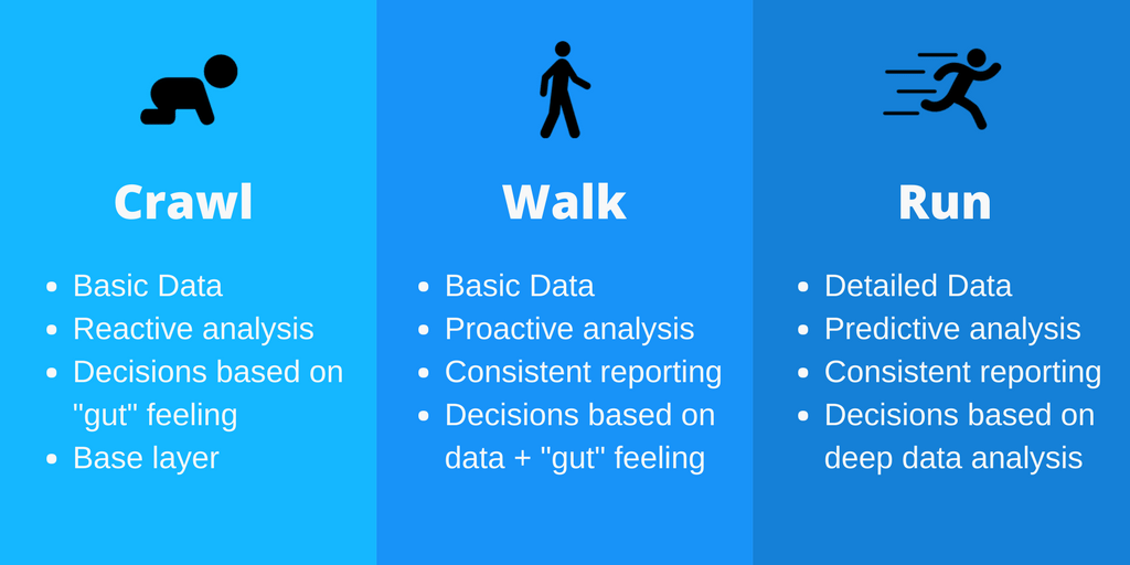 Data Analysis - Crawl Walk Run
