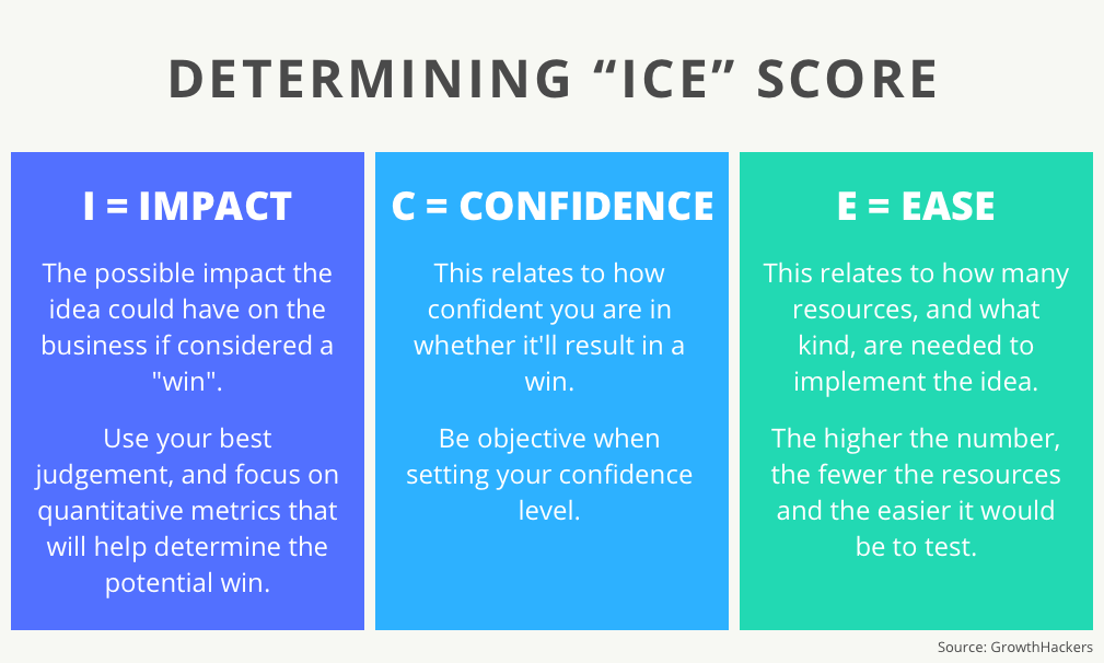 ICE Score Framework - Marketing Skills