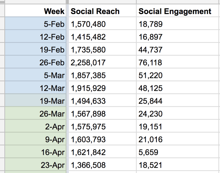 Social media reach and engagement
