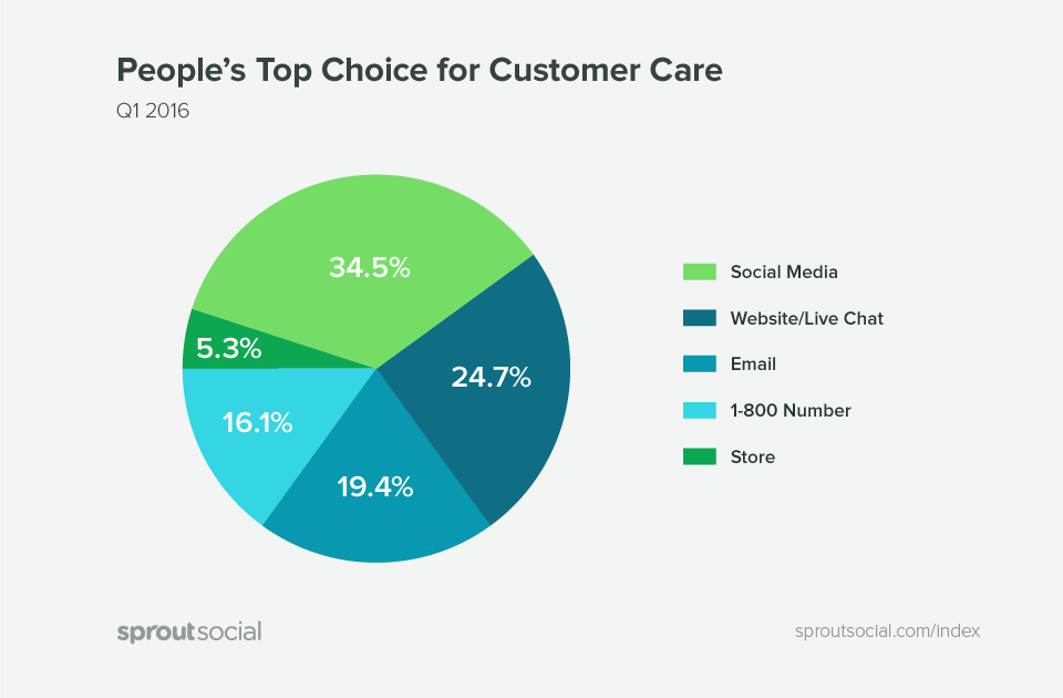 Graph about social media being top choice for customer care