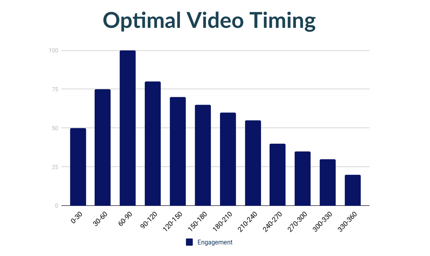 Optimal Video Timing