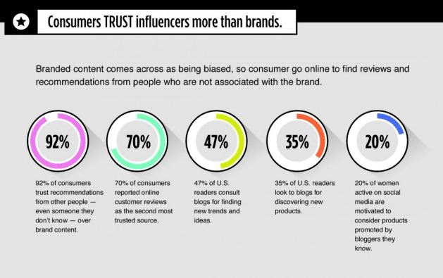 Consumer Trust Influencer Marketing