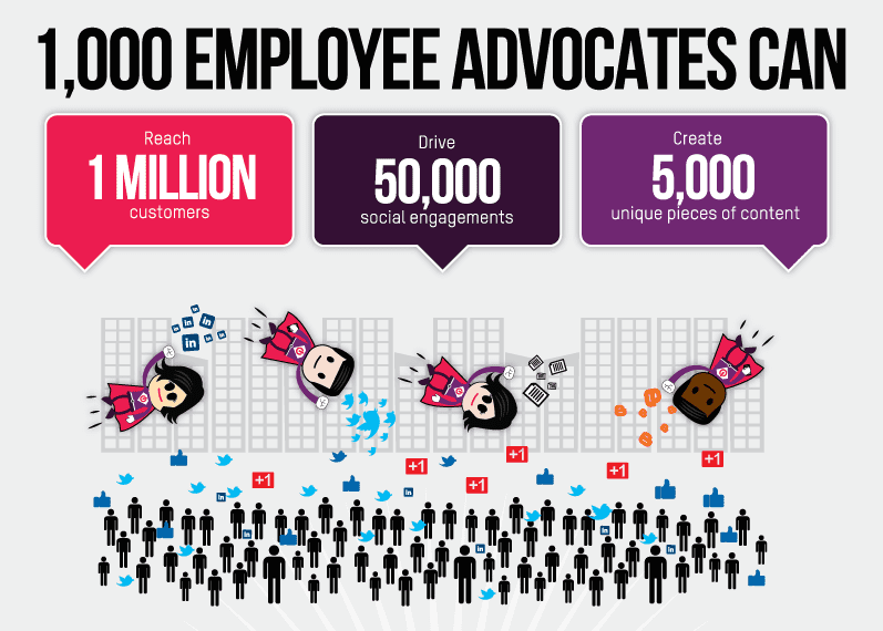 Employee Advocacy and Influencer Marketing