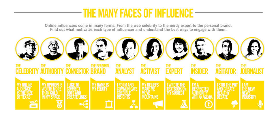 Many Faces of Influencer Marketing