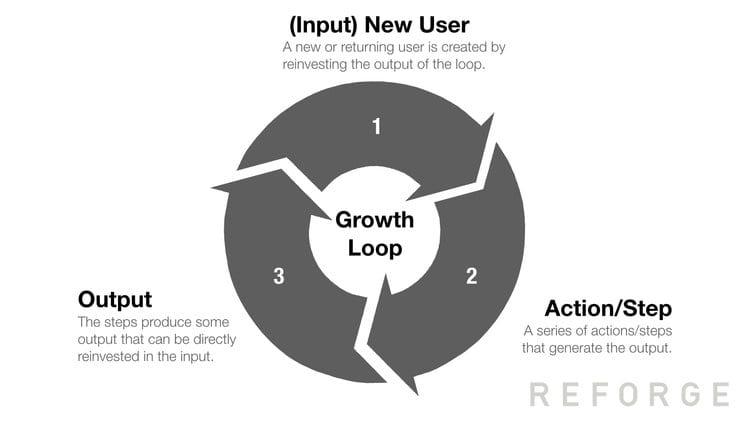 Marketing Growth Loop