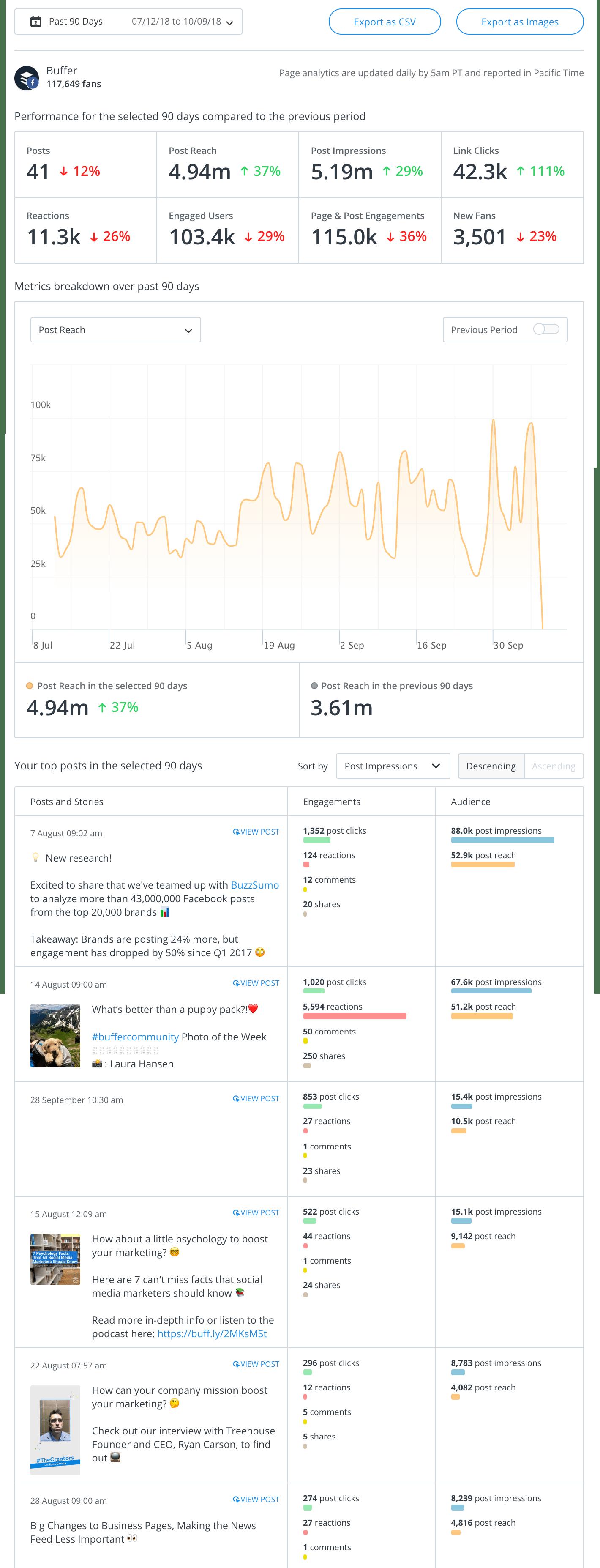 Buffer Analytics Facebook Overview Report