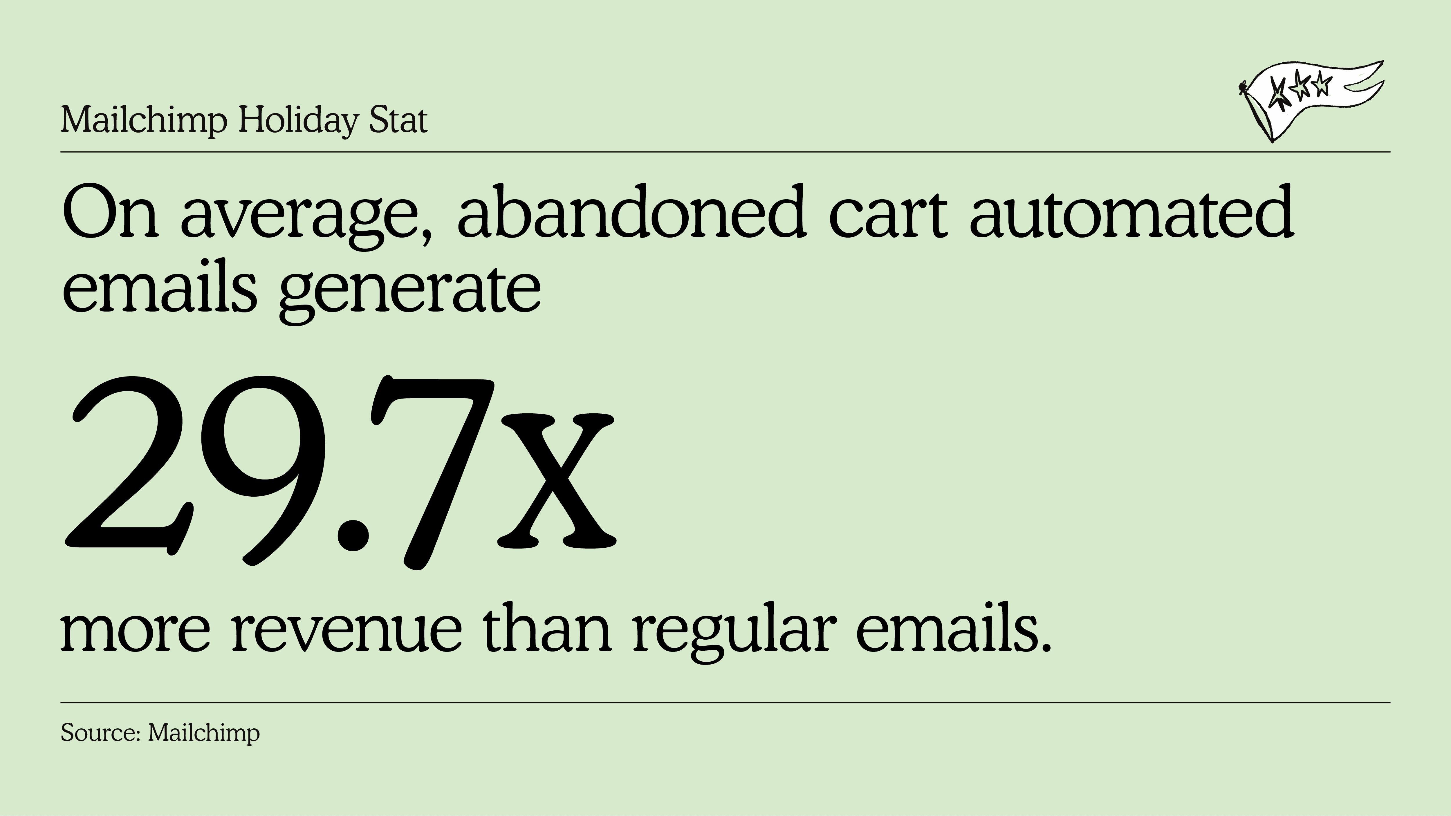 Mailchimp Abandoned Cart Stats