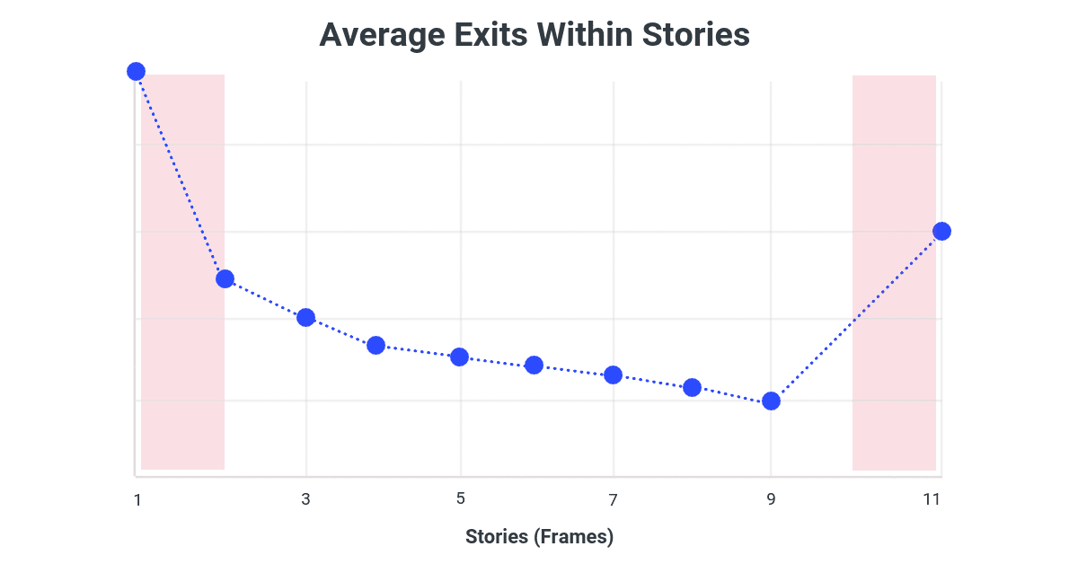Average Exits In Instagram Stories