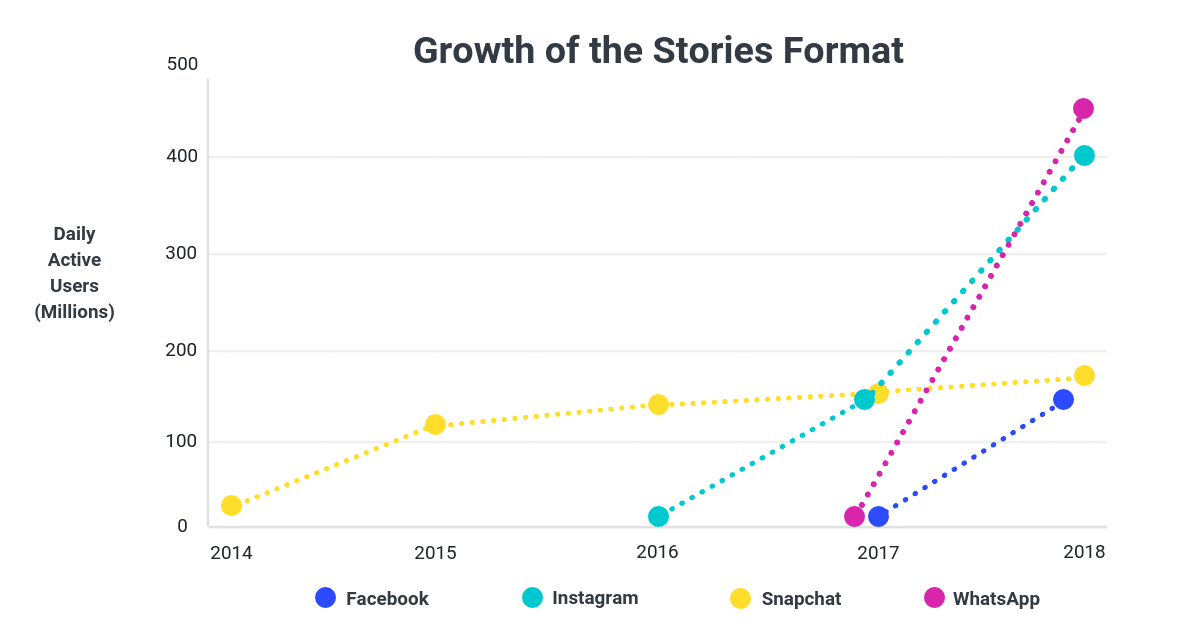 Instagram Stories Research - Stories Growth