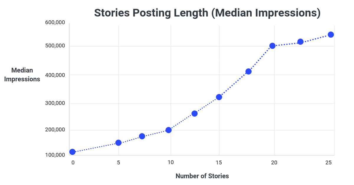 Instagram Stories Median Impressions
