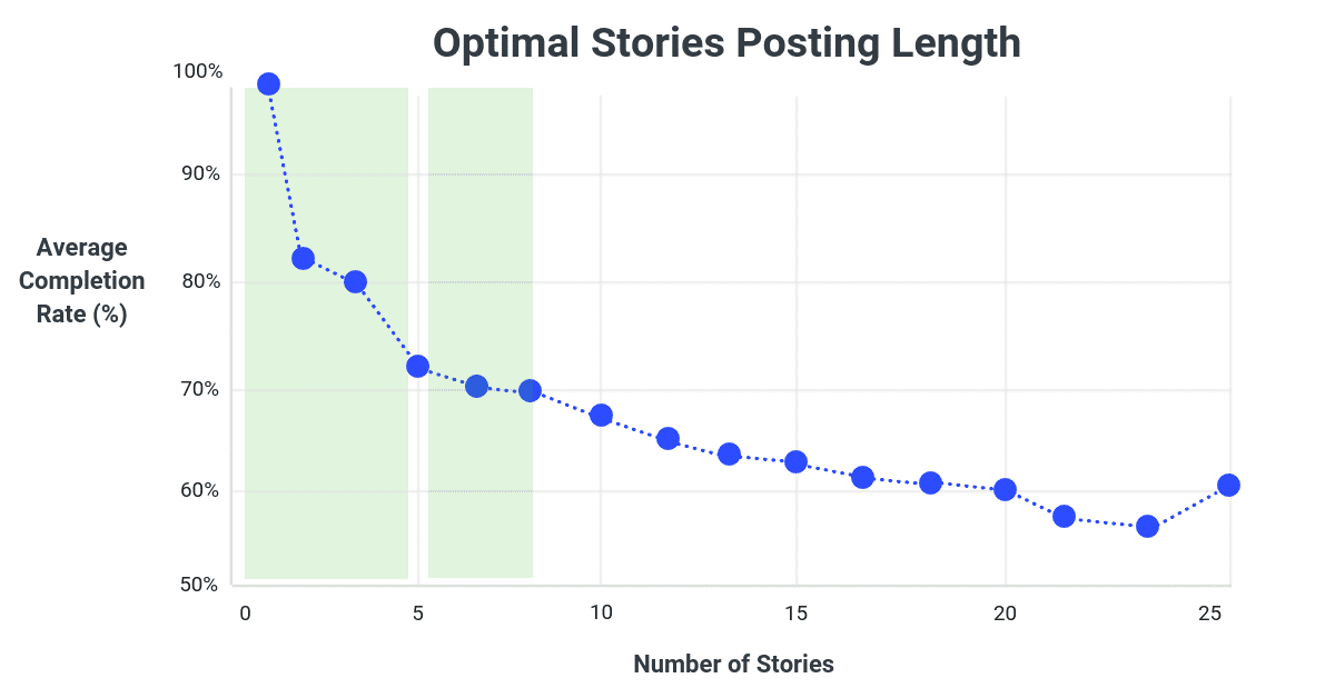 Optimal Instagram Stories Length