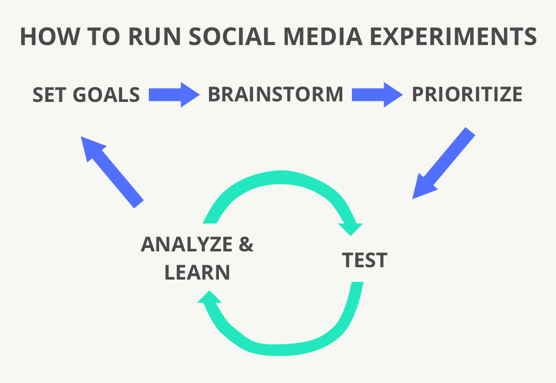 Social Media Experiments and Social Media Trends 2019