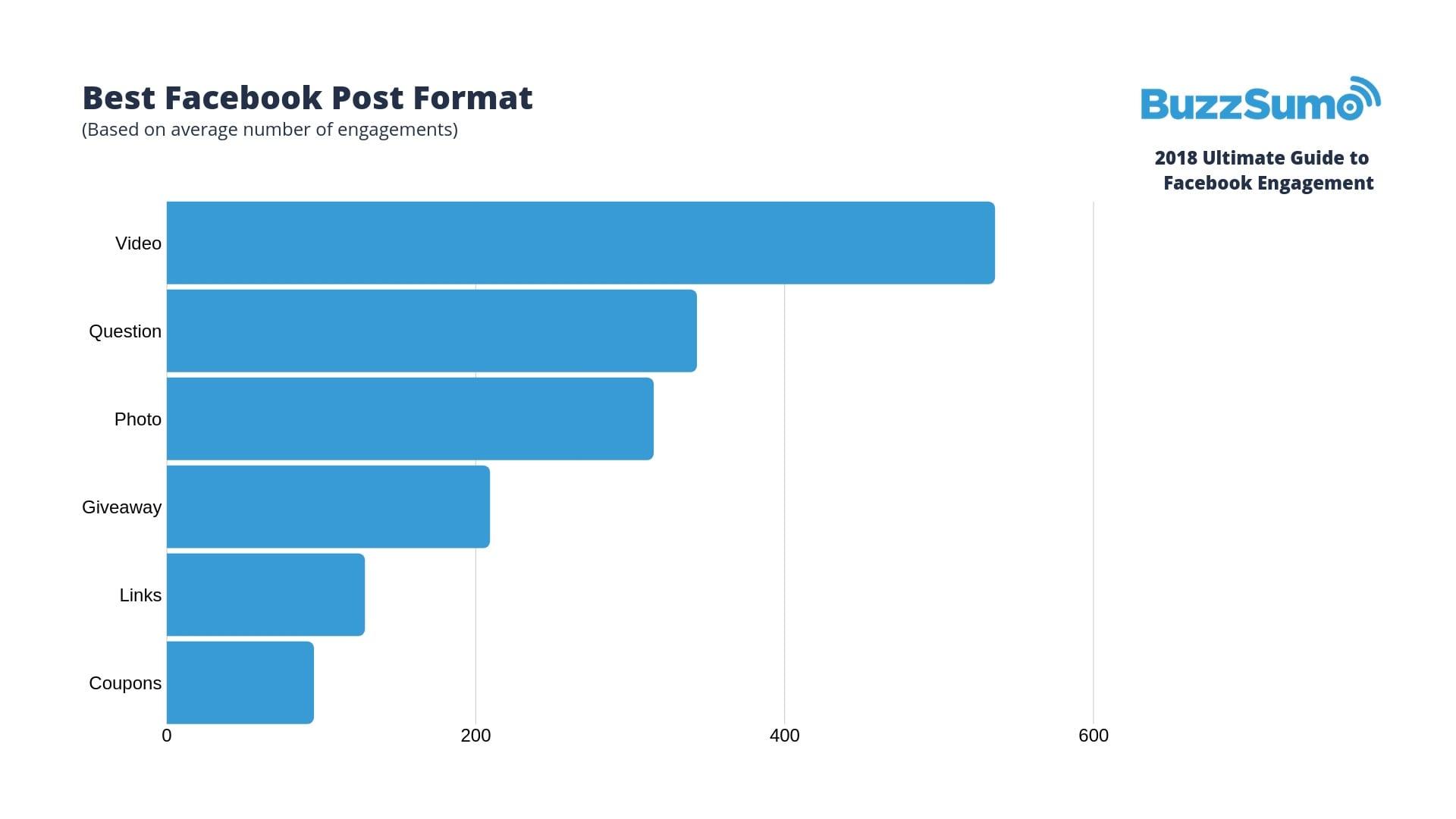 Best Facebook Post Format - Facebook Engagement