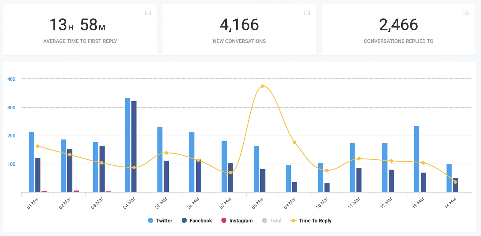 social media inbox stats engagement response time