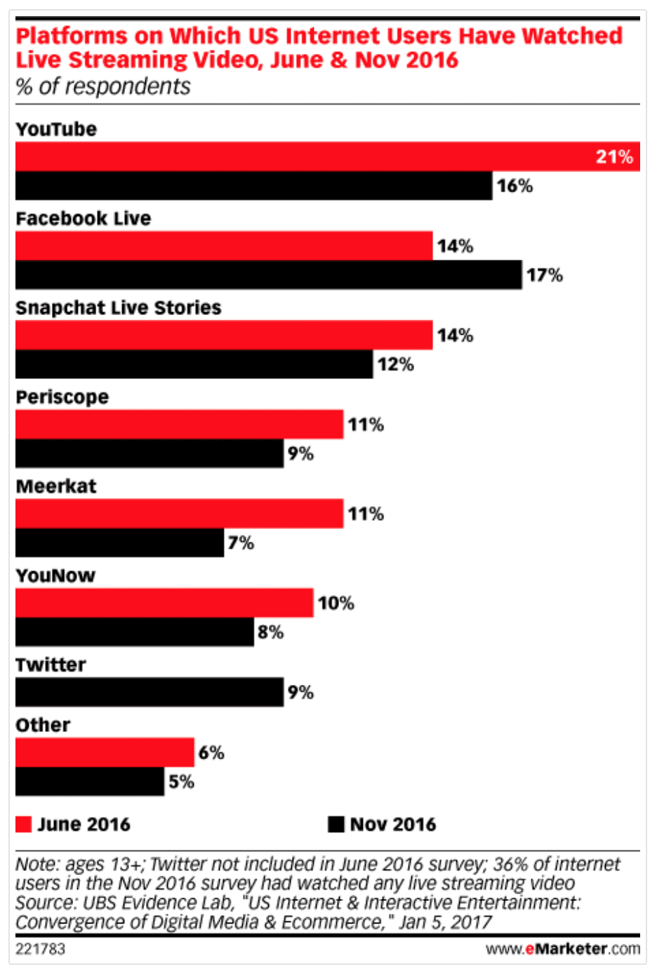 state of live video 2016 - emarketer study
