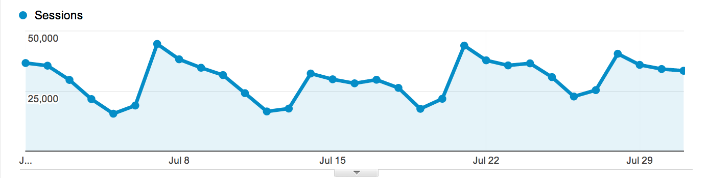 Buffer's July Marketing Report: 35,000+ Subscribers, A Blog Redesign and Lots More