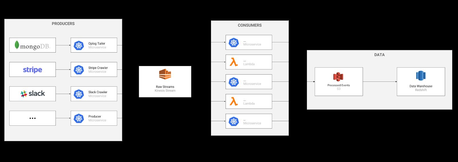 Buffer Unified Data Architecture