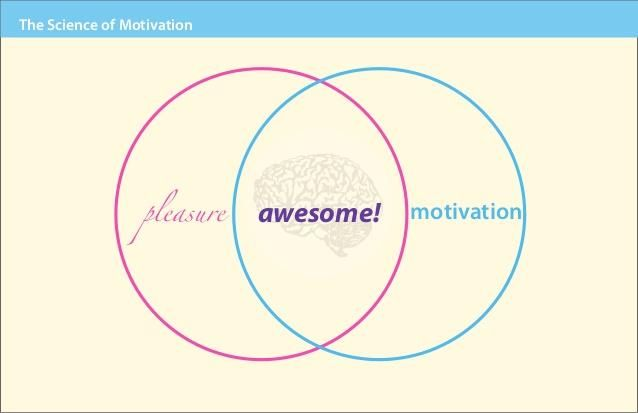 brain playing games motivation-pleasure