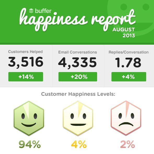 HappinessReportAugust2013