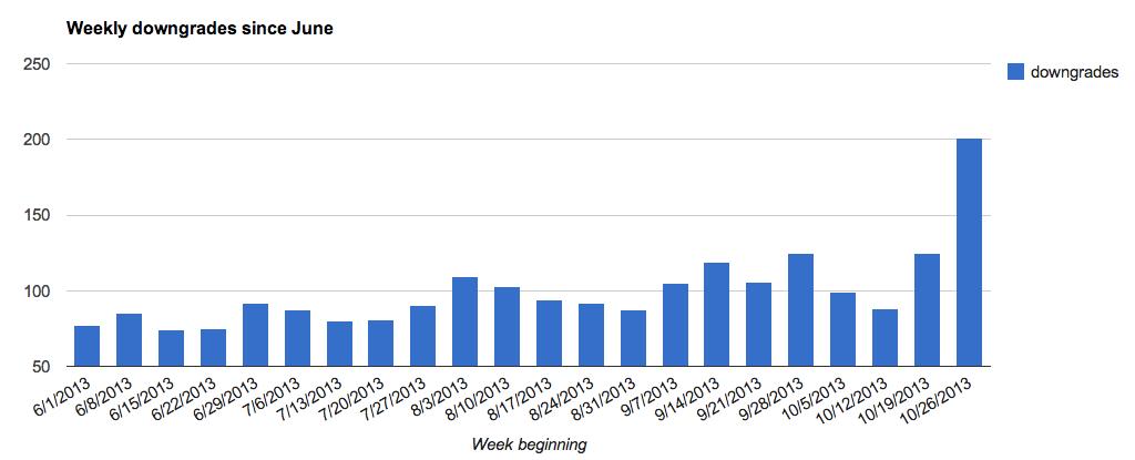 buffer weekly downgrades