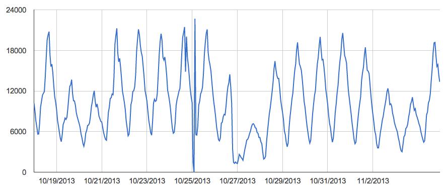 posts per hour new