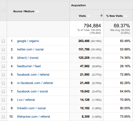 Feb 2014 blog metrics