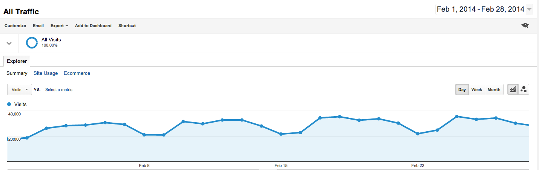 Feb 2014 blog traffic graph