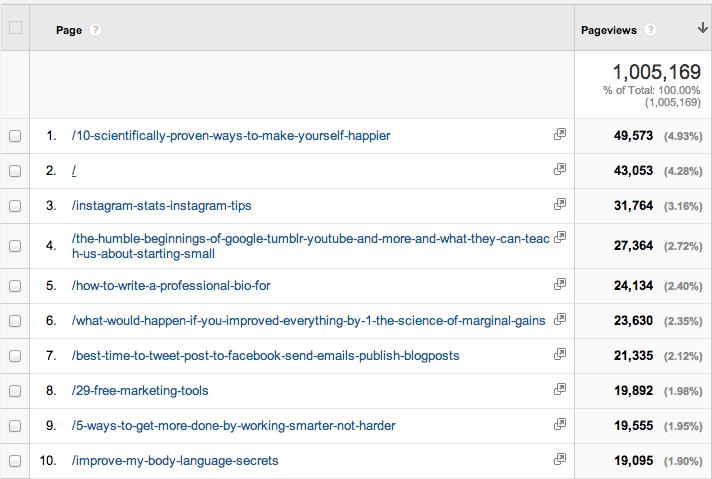 Feb 2014 top blog posts
