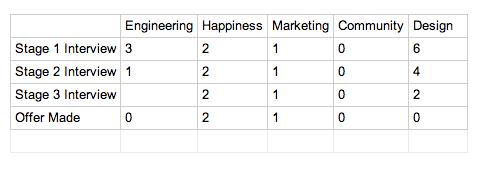 February hiring