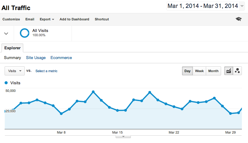 Buffer blog traffic March 2014