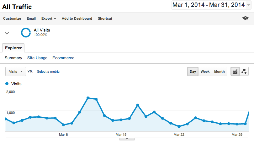 Open blog traffic - March 2014