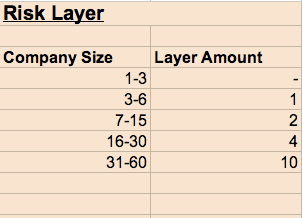 equity risk layer