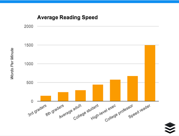 Average Reading Speed