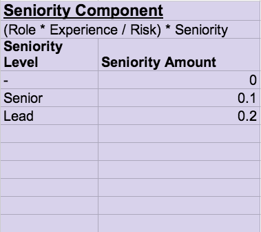equity-seniority
