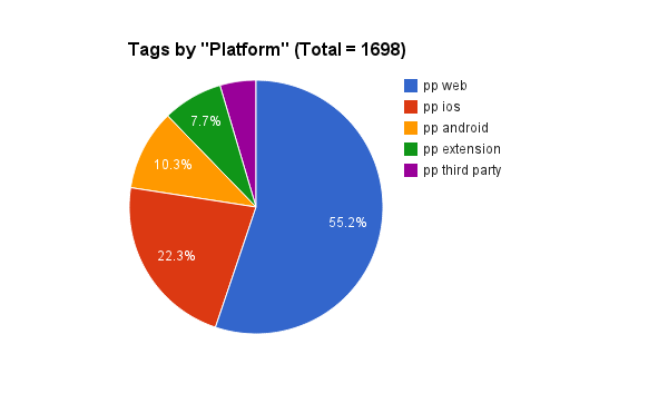 Tags by Platform