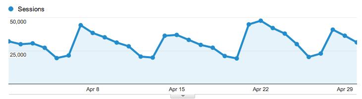April traffic graf