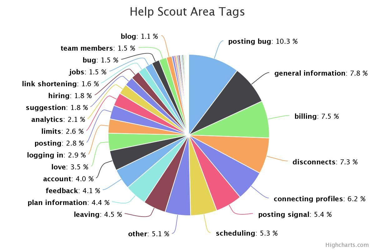 Help Scout Tags