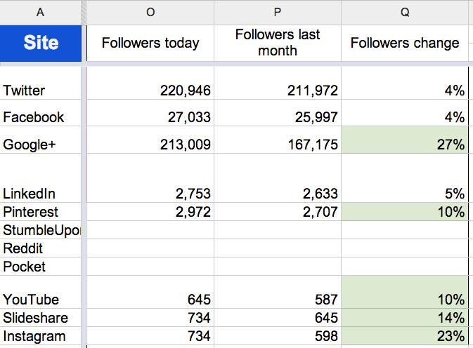 June social followers